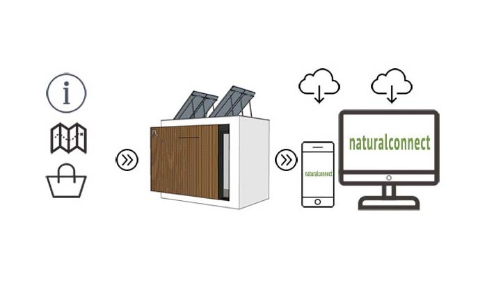 des services + naturalbox + naturalconnect